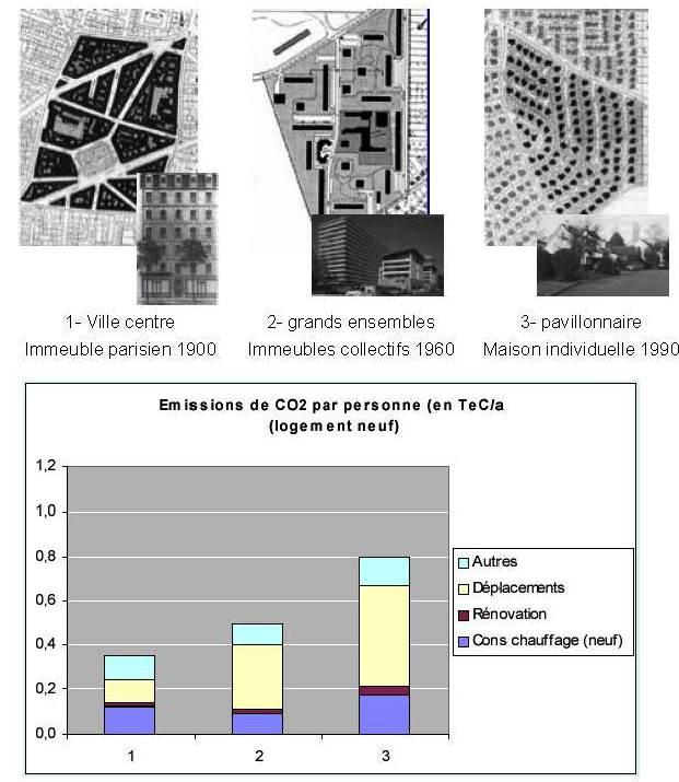 Formes urbaines, consommation énergétique et émissions de GES - JP TRAISNEL – CNRS – mars 2010